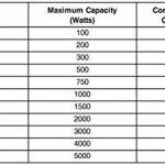 Bronson++ VT 3000 Watt Transformateur / USA 110 Volt Converter / Convertisseur de tension 110 /120 V - 220 / 240 V réversible 3000W - Bronson de la marque Bronson++ image 2 produit